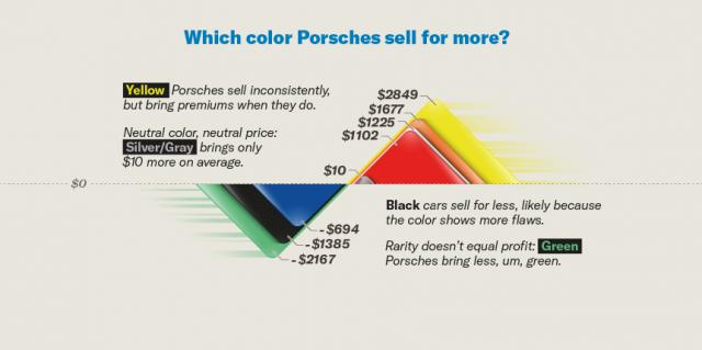 Porsche Values by Color