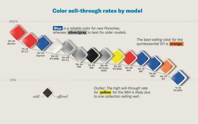 Porsche colors by model
