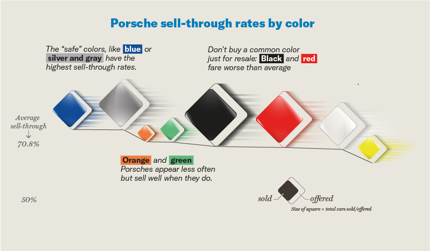 Porsche sell-through rates by color