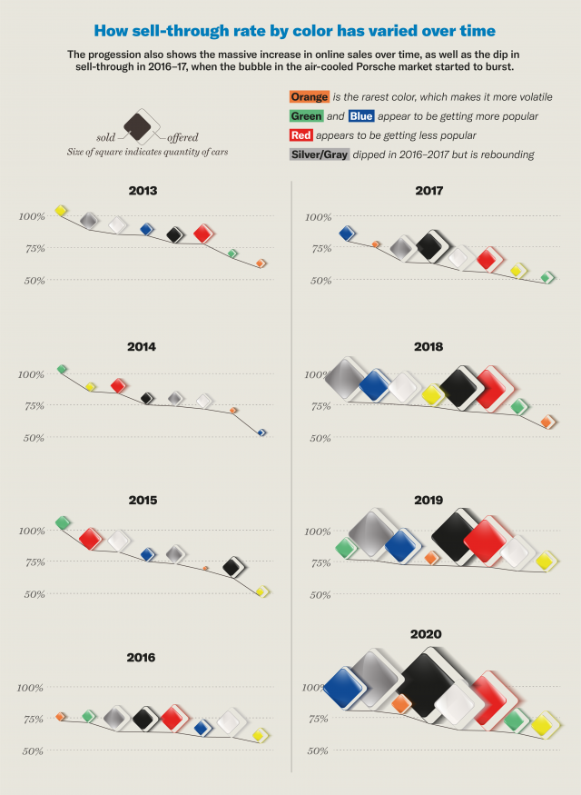 Porsche sell-through rates by color over time